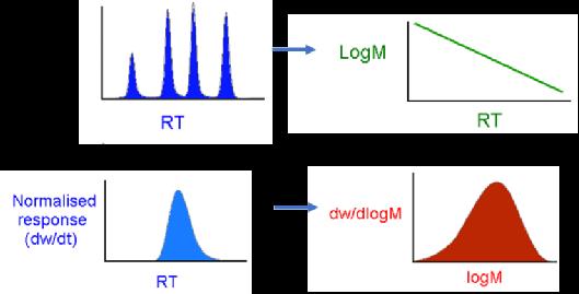 如何正确测量聚合物的分子量
